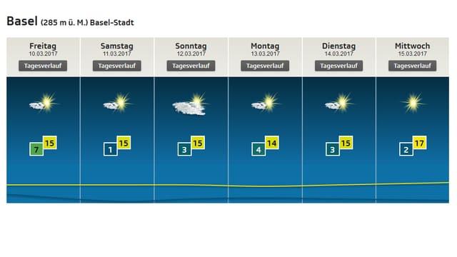 Lokalprognose bis am kommenden Mittwoch: Sonne und einige Wolken, dazu um 15 Grad.