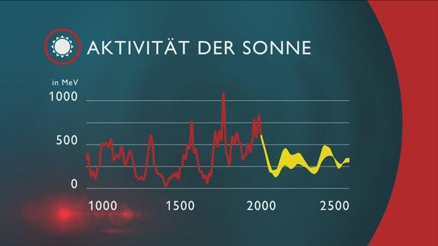 Grafik zur Sonnenstrahlungs-Aktivität