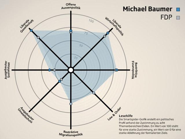 Smartspider von Michael Baumer (FDP) im Parteivergleich.