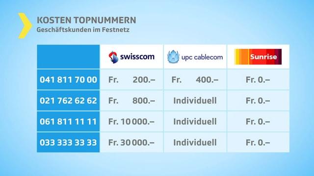 Tabelle mit Kostenvergleich Swisscom, Upc Cablecom und Sunrise.