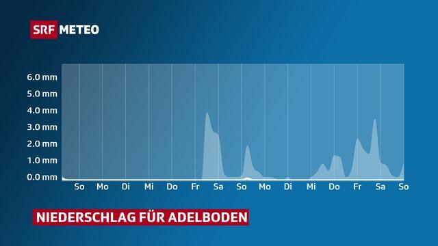 Eine Grafik zeigt, dass es in nächster Zeit keine nennenswerten Niederschlagsmengen gibt.