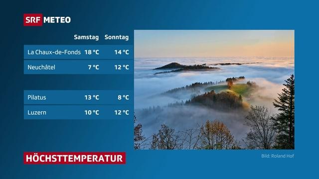 Tabelle die Temperaturhöchstwerte am Wochenende zeigt