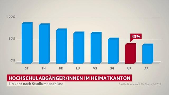 Grafik, welche die Abwanderung aus verschiedenen Kantonen zeigt.