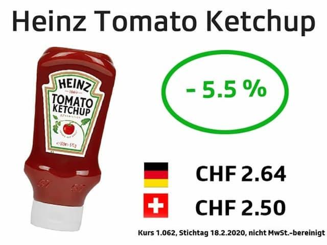Heinz Ketchup  - 5.5%
