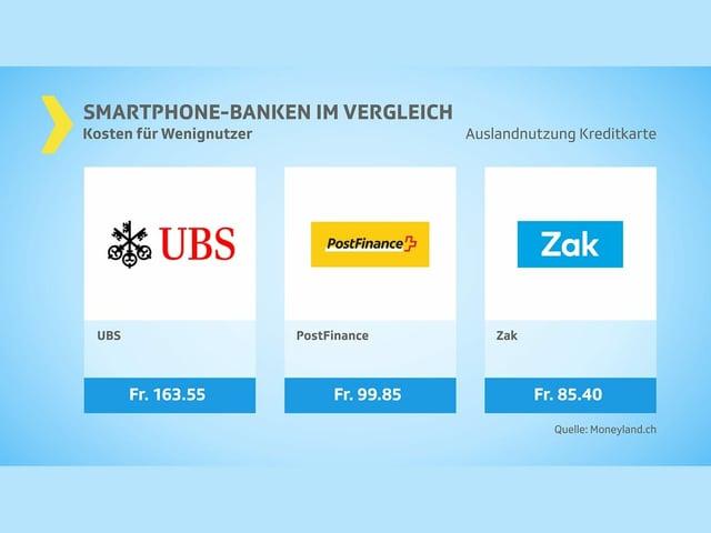 Kosten Wenignutzer: Kreditkarteneinkäufe (das Mittelfeld - 3 Anbieter)