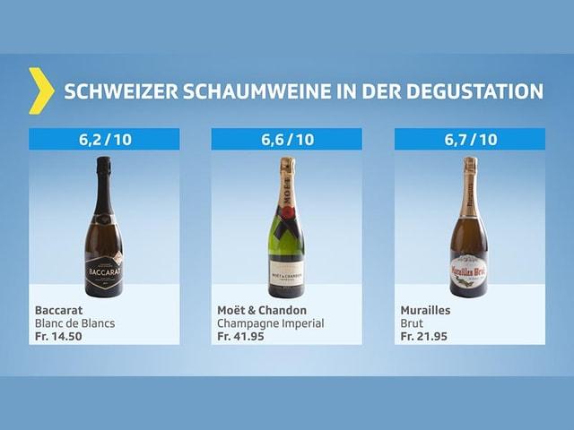 Testgrafik Schweizer Schaumwein: 3 Kandidaten im Mittelfeld