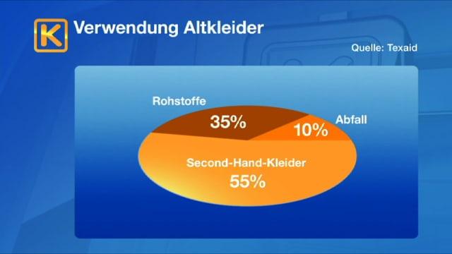 Die Qualitätsansprüche an die Altkleider sind hoch: Nur die Hälfte der Ware wird als Second-Hand weitergebraucht.
