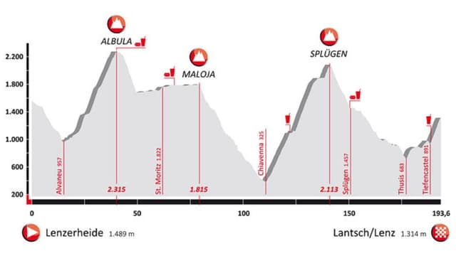 Profil cursa Alpen Challenge