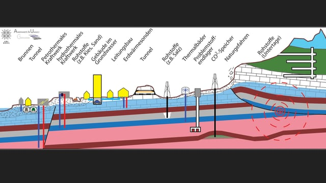 Illustration mit Beispielen für Bauten im Untergrund.