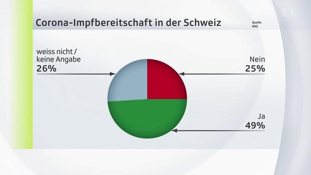 Grafik zur Impfbereitschaft in der Schweiz
