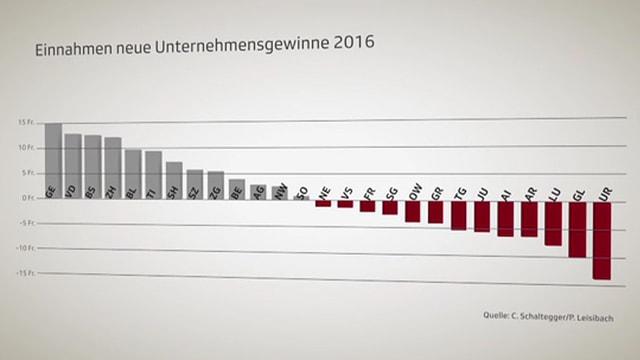 Grafik, der die Einnahmen durch neue Unternehmensgewinne der Kantone zeigt.