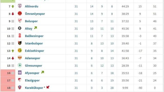 Die Tabelle der türkischen Lig 1.