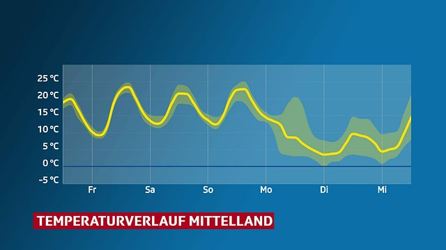 Temperaturverlauf im Mittelland