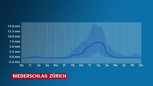 Grafik: Eine Kurve drückt die berechnetet Niederschalgssumme in den kommenden 14 Tagen für Zürich aus.