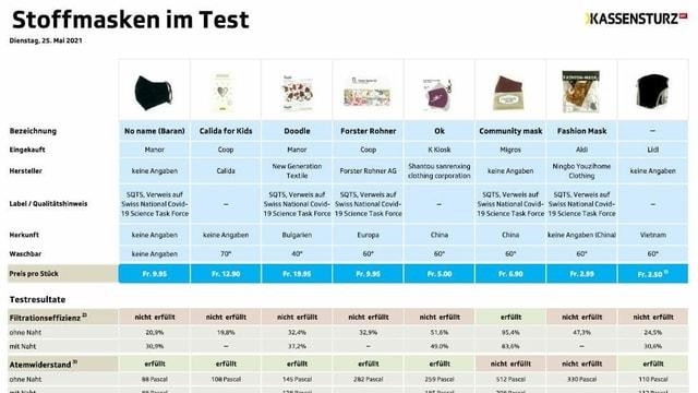 Die Testprodukte im Überblick