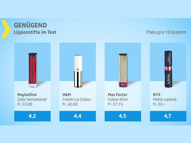 Grafik Lippenstift-Test genügend.