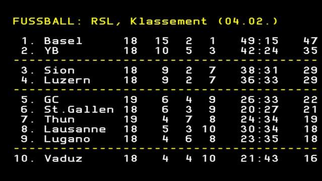 Tabelle der Super League.