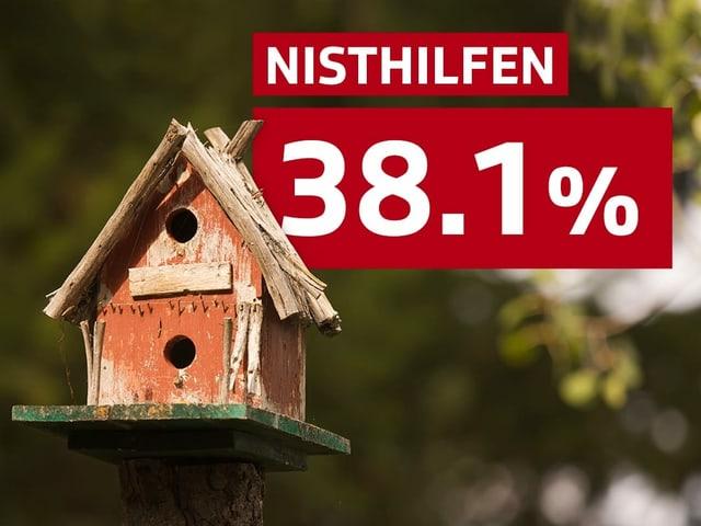 38.1% Nisthilfen