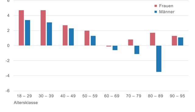 Veränderung der Wahlbeteiligung in Prozentpunken zwischen 2015 und 2019.