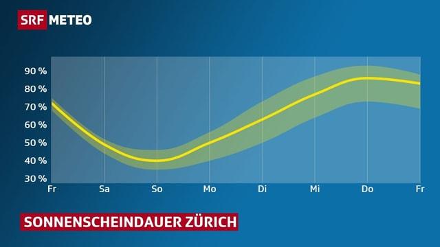 Diagramm: Die Kurve zeigt wie die Sonnenscheindauer ab Montag wieder ansteigt.