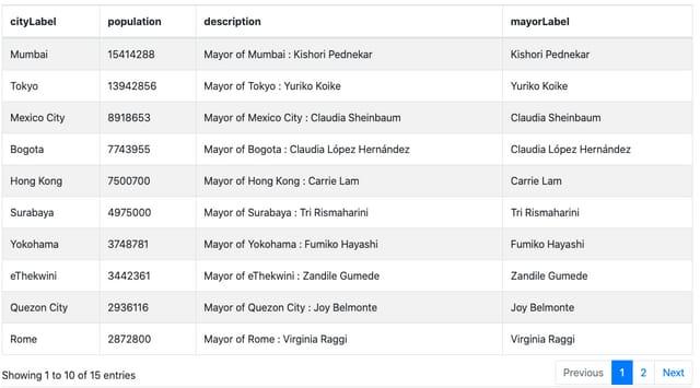 Tabelle mit grossen Städten, denen eine Bürgermeisterin vorsteht.