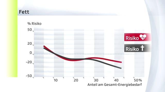 X-Y-Grafik nmit einer schwarzen und einer roten Kurve