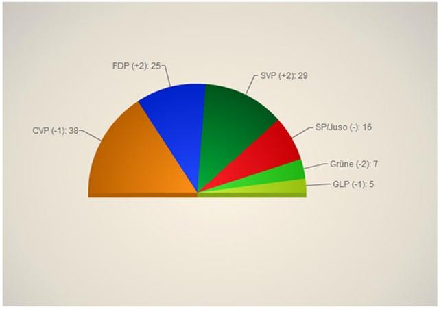 Diagramm zur Sitzverteilung im Luzerner Kantonsparlament.