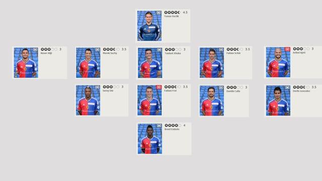Die Noten der FCB-Spieler