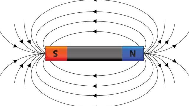 Ein Stabmagnet mit Südpol und Nordpol, verbunden mit Feldlinien.