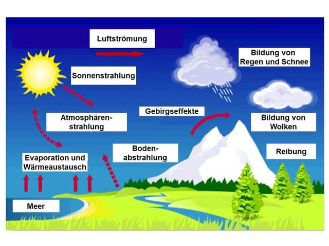 Grafik zur Entstehung des Wetters.