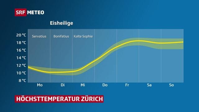 Grafik die Temperaturverlauf für Zürich zeigt