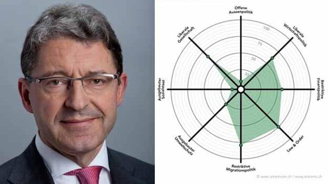 Heinz Brand und seine politische Position