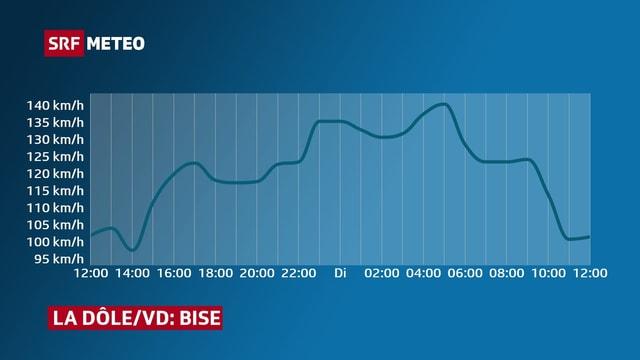 Verlauf der Windspitzen auf dem Jura: Das Maximum kann auch nachts sein.