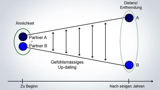 Eine Grafik über die zunehmende Entfremdung in Beziehungen.