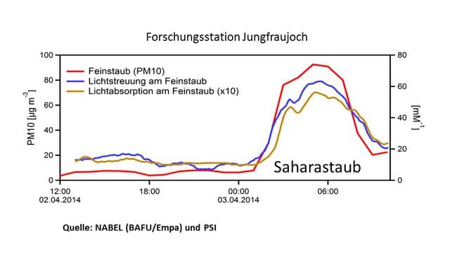 Am Mittwochmorgen erreichte der Saharastaub auf dem Jungfraujoch seine Maximumkonzentration.