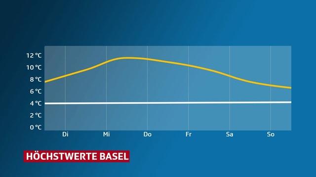 Eine Grafik zeigt den Temperaturverlauf in Basel und die Norm im Januar. Die aktuellen Temperaturen liegen deutlich über der Norm.