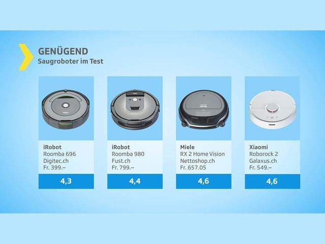 Diese vier Geräte erhielten das Gesamturteil «Genügend».