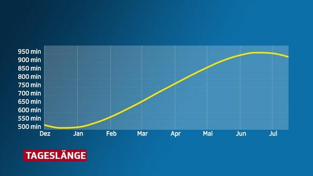 Kurve von Dezember bis Juli, die die Tageslänge zeigt