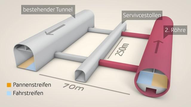 Querschnitt der beiden Röhren und dem Servicestollen, der dazwischen liegt.