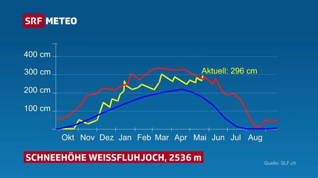 Jahresverlauf des Schneehöhe auf dem Weissfluhjoch als Mittelwert, Höchstwert und aktuelle Messwerte.