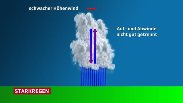 Eine Grafik zeigt eine Gewitterwolke, aus der es stark regnet. Pfeile zeigen ausserdem den schwachen Höhenwind und die Auf- und Abwinde in der Wolke.