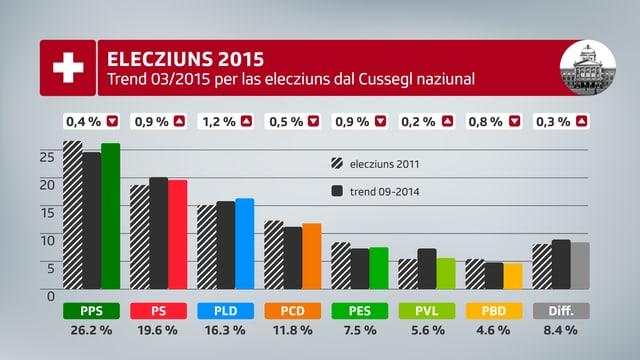 Grafica trend 03/2015 per las elecziuns dal Cussegl naziunal. La PPS resta la pli ferma cun 26.2%.