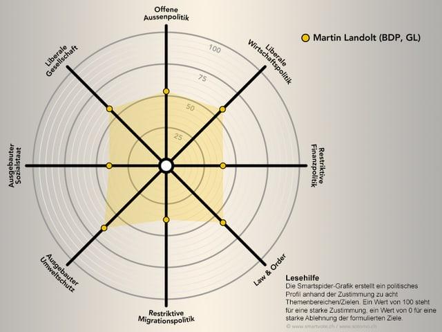 Smartspider Landolt