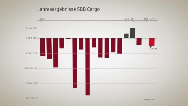 Grafik, deren Jahreszahlen vor allem im roten Bereich liegen.