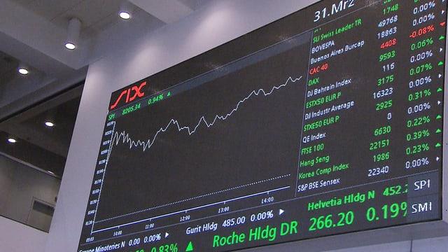 SIX-Index-Tafel
