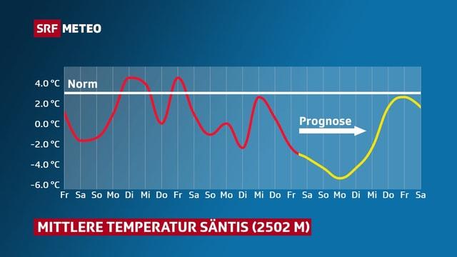 Temperaturverlauf auf dem Säntis seit Monatsbeginn.