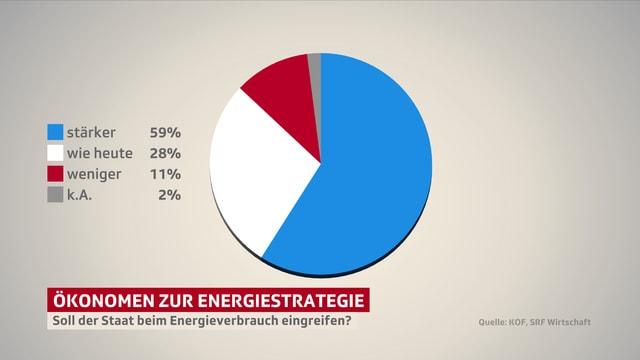 Soll der Staat beim Energieverbrauch eingreifen?
