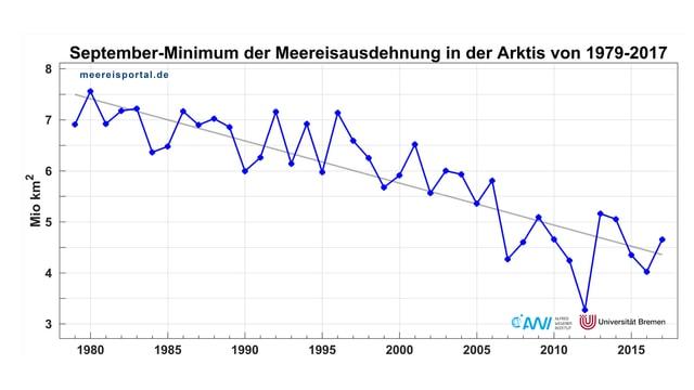 Graphik zum Verlauf des Meereisminimums in der nördlichen Polargegend.