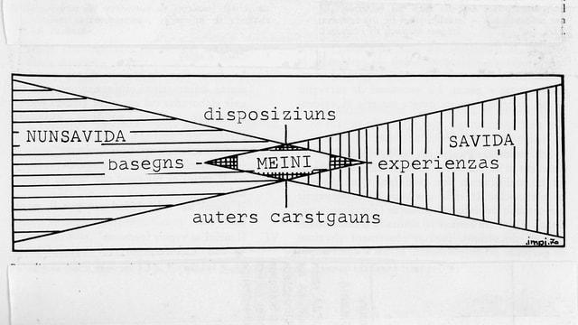Paradigma: Il parairi en il tagl denter savida e nunsavida