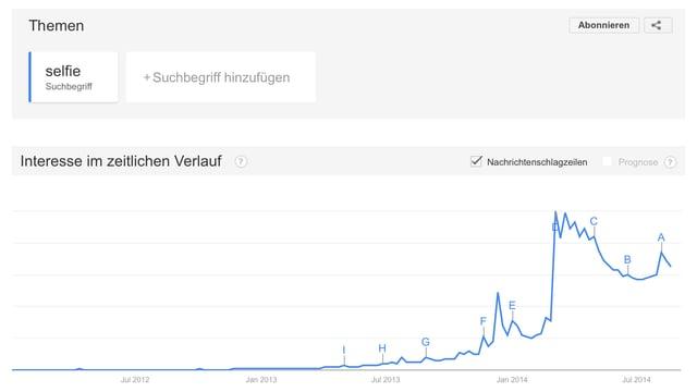 Der Suchbegriff Selfie auf Google Trends.